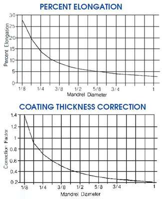 Pentagon Mandrel Bend Test Charts