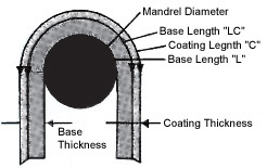 Pentagon Mandrel Bend Test Theory