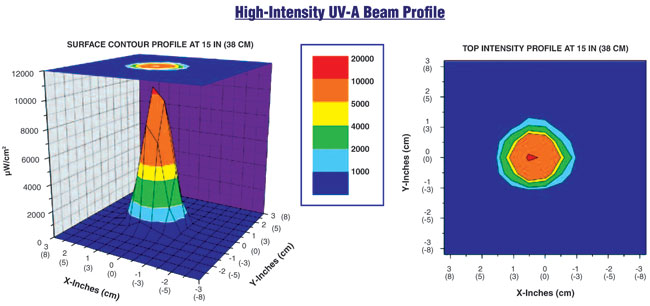 High Intensity UV-A Beam Profile Display