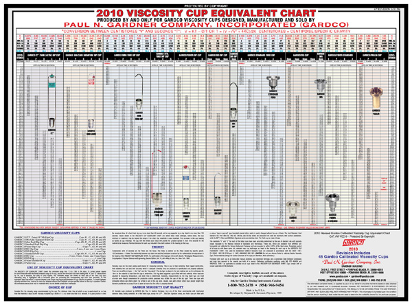 Viscosity Cup Equivalent Chart
